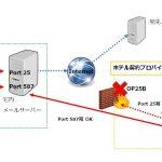 SMTP-AUTH(SMTP認証)とメールの暗号化の概要を理解する