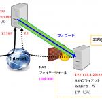 SSHポートフォワード:OpenSSH の -L と -R オプションの動作を図解