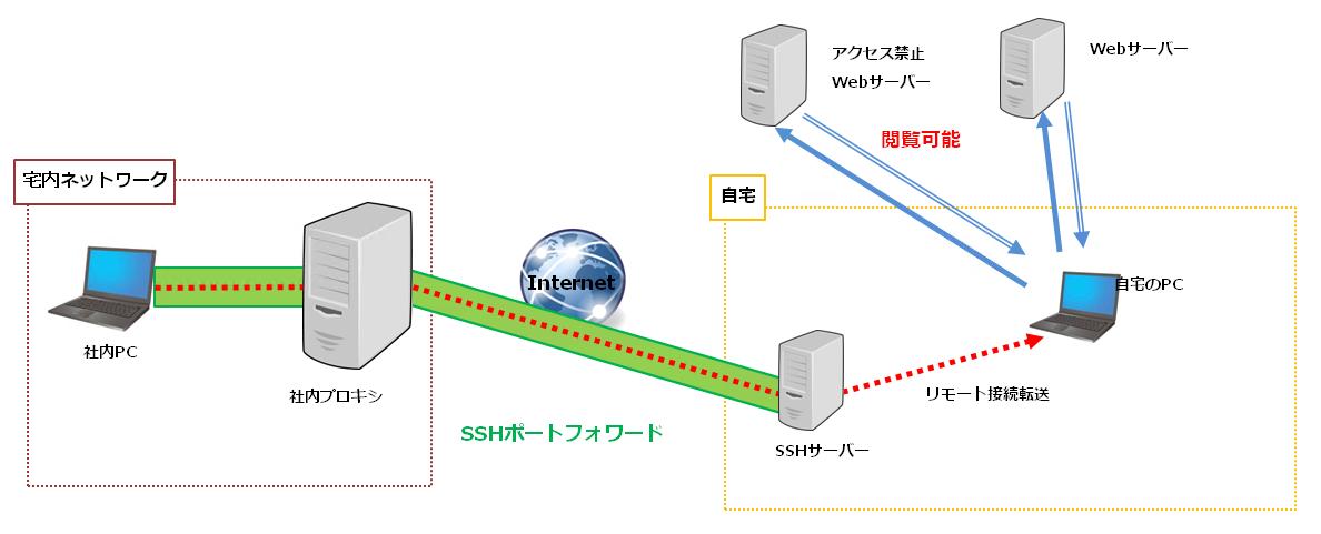 脱獄!社内プロキシ環境から自由にインターネットをする方法